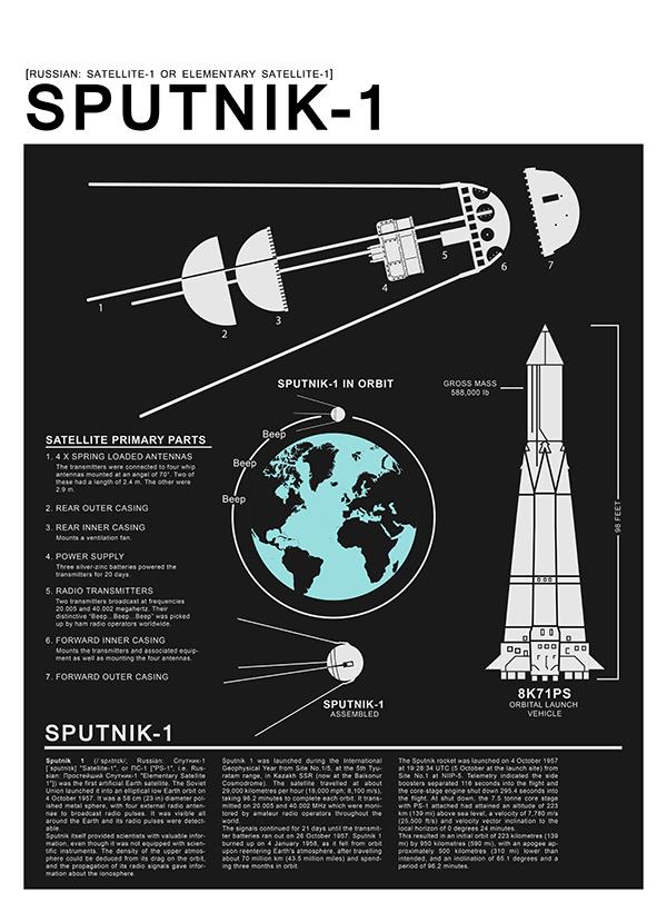 Sputnik 1 infographics